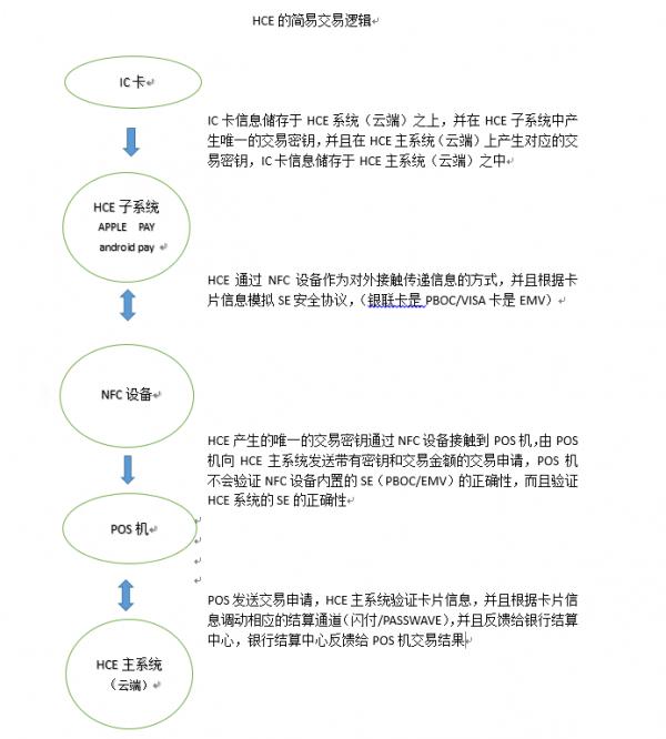 Apple Pay明年年初登陆中国 非国行iPhone支持吗?
