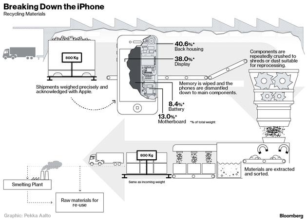 苹果销毁手机有50多条规定旧iPhone的去处