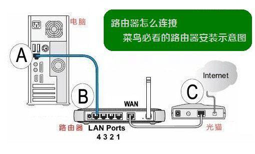 电信宽带如何设置路由器的方法