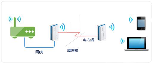 tp-link tl-h28r hyfi扩展器搭配路由器如何设置