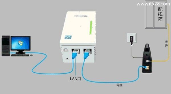 TP-Link TL-H28R/TL-H28E HyFi路由器怎么设置
