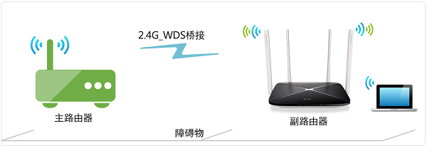 水星MW325R无线桥接示意图