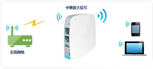 TP-Link TL-WR820N无线路由器设置上网方法