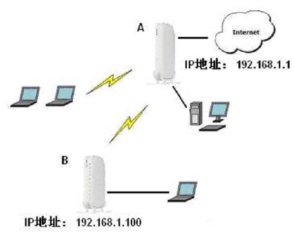 电脑连接到B路由器,然后访问A路由器的设置界面