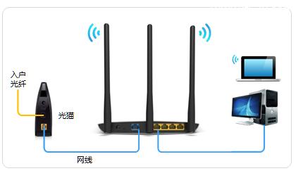 宽带是光纤接入时,tl-wr841n路由器的正确连接方式