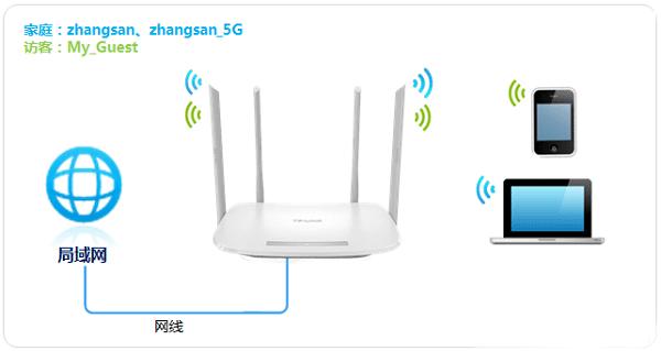 TP-Link TL-WDR5600路由器无线WiFi上网设置方法