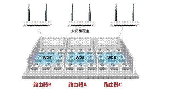 三个路由器设置桥接上网的方法