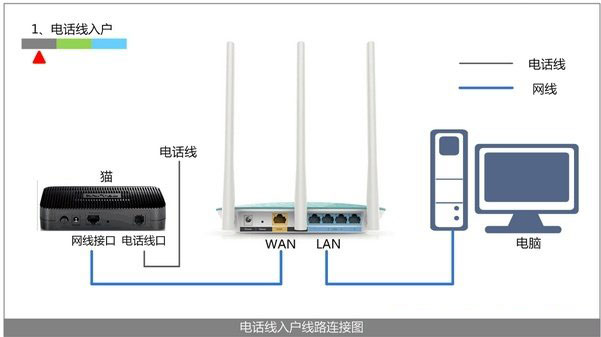 路由器wan口未连接的意思是什么?
