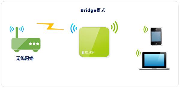 TP-Link TL-WR702N无线路由器Bridge桥接模式设置上网