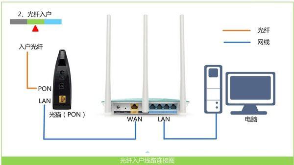 迅捷(FAST)FW450R无线路由器设置上网
