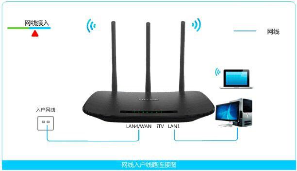TP-Link TD-W89941N路由器无线路由模式(无IPTV)设置上网