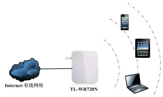 TP-Link TL-WR720N无线路由器AP模式上网设置