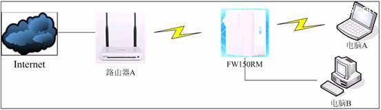 迅捷(Fast)FW150RM无线路由器Bridge模式设置上网