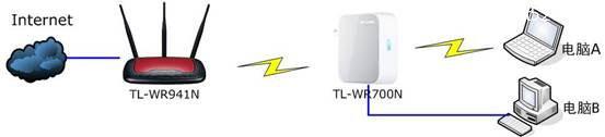 TP-link mini(迷你)无线路由器Repeater模式设置上网