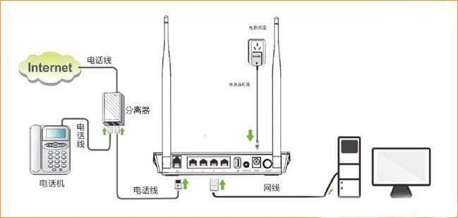 腾达(Tenda)D301路由器路由猫模式设置上网