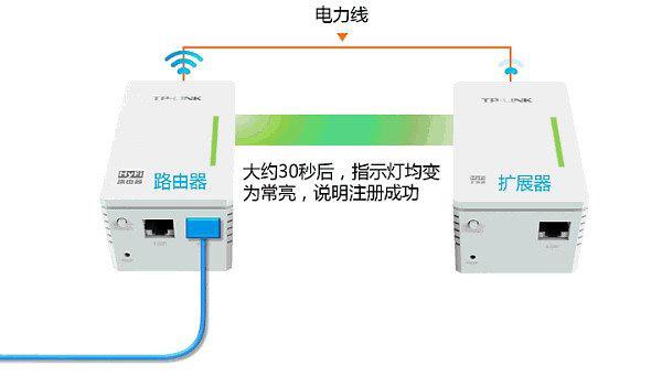 TP-Link电力猫如何设置上网?