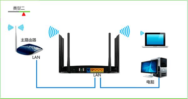 两台TP-Link路由器串联设置上网方法