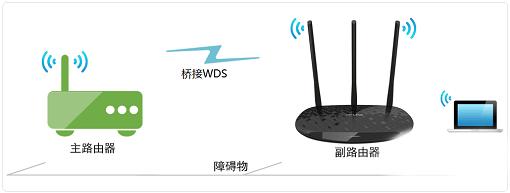 无线路由器连接另一个无线路由器设置上网方法