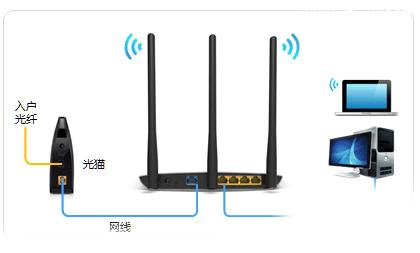 电信光纤怎么设置新买的无线路由器?