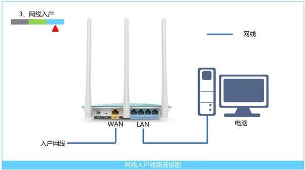 无线路由器设置好了上不了网怎么解决?