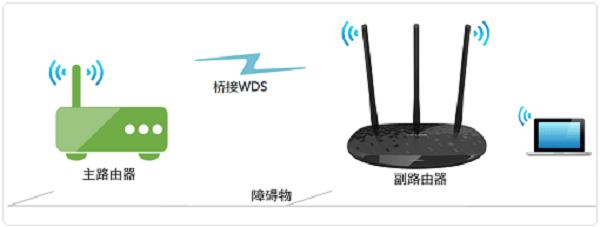 两个路由器无线桥接的上网设置方法