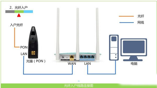 水星路由器不能上网的解决方法
