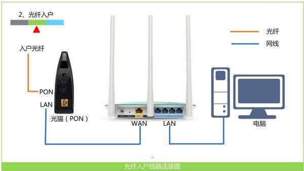TP-Link TL-WR840N无线路由器设置上网方法