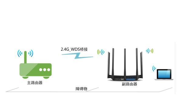 迅捷(FAST)路由器桥接TP-Link路由器的连接方法